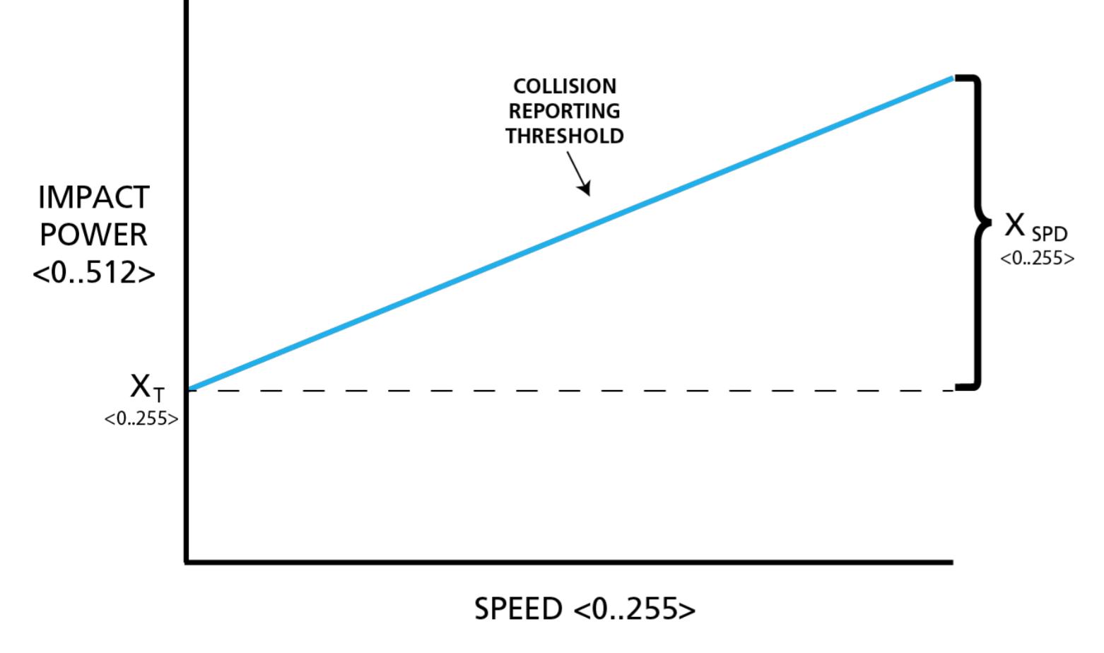 collisionConfigruation
