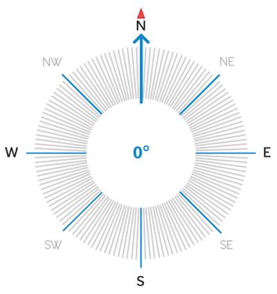 compass modal